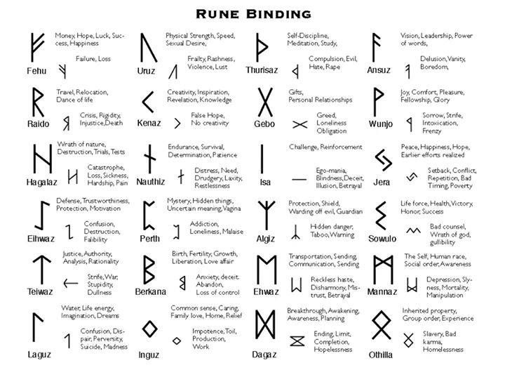 Witch Runes- How to make and Interpret